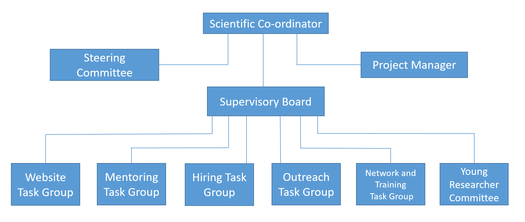 SAGEX organisational structure diagram.