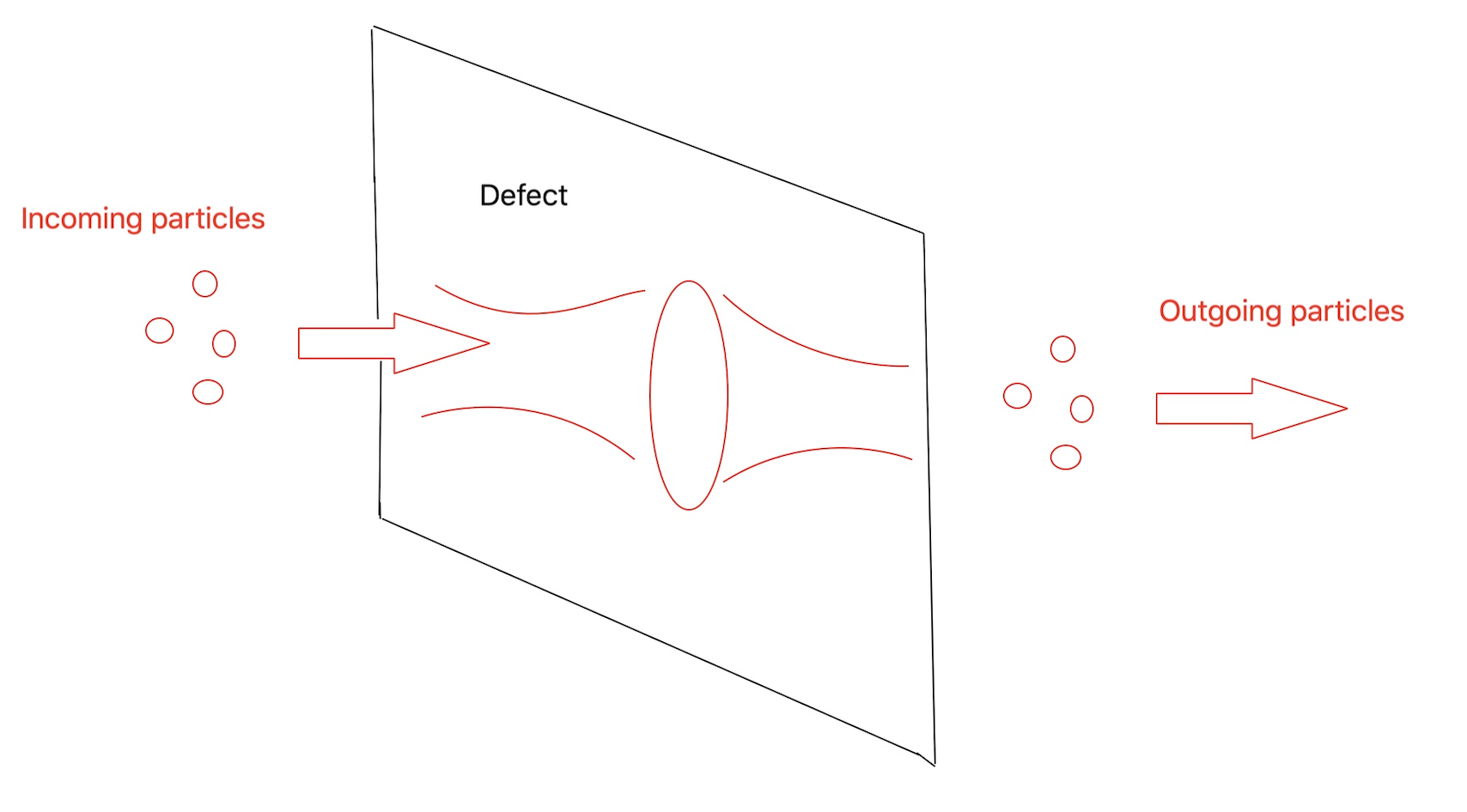 An image of incoming and outgoing particles after interacting with a defect.